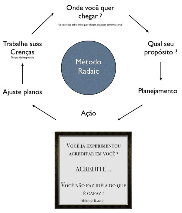 metodo_radaic